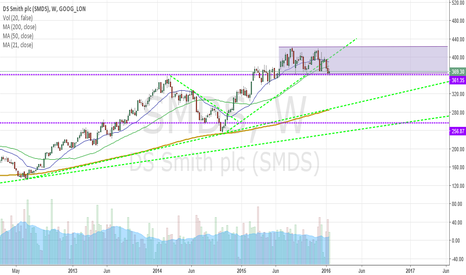 SMDS: DS Smith PLC