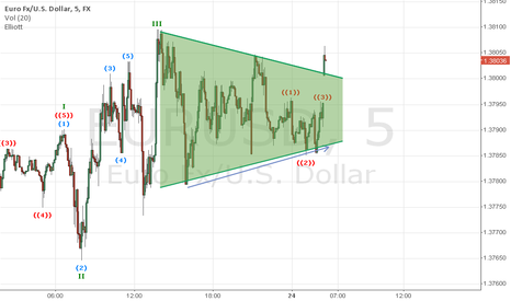 EURUSD: Eurox 5' breaking out of a balanced wedge