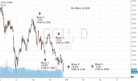 GC1!: Gold's Elliott Wave Roadmap to 1040