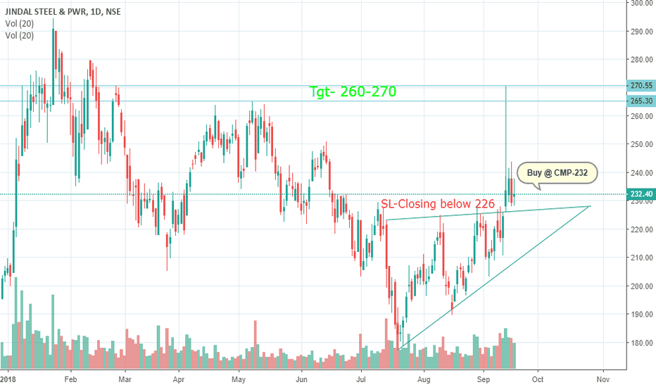 JINDALSTEL: Jindal Steel -Breaking Triangle Pattern-Buy