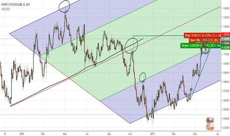 EURUSD: Eur/USD PitchFork Zone :)
