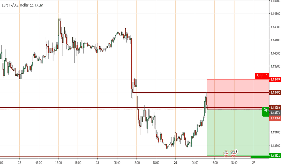 EURUSD: Shorting EU after hitting order block