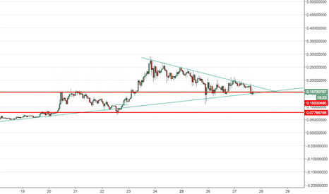 XVGUSD: Breakout from the triangle formation for VERGE
