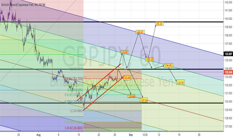 GBPJPY: GBPJPY Possible target areas