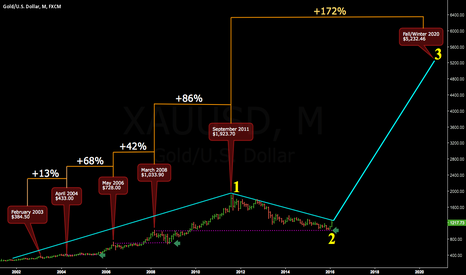 XAUUSD: How high could gold prices go?