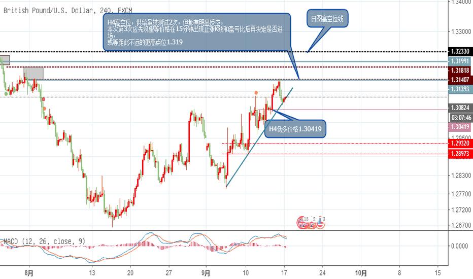 GBPUSD: 镑日的涨涨涨还涨吗?