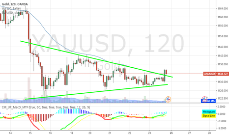 XAUUSD: Gold Breaking out from symentrical Triangle.