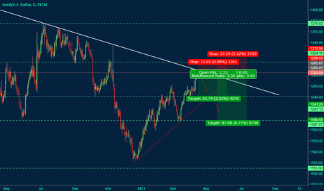 XAUUSD: Gold Rally Facing Critical Resistance Line