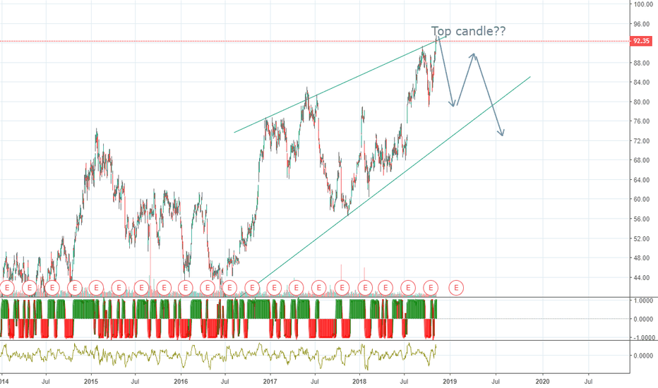 UAL: Possible top?