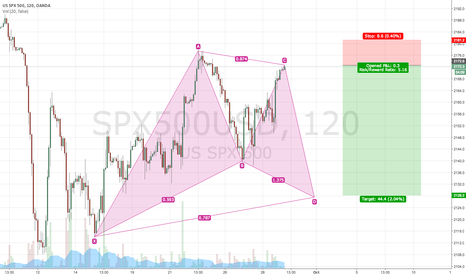 SPX500USD: Seems like market will move down for completion of gartley ..