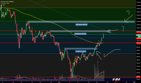 BTCUSD: BTC posible movimiento 11600 o 12800