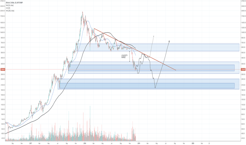 BTCUSD:  BITCOIN BIG PICTURE #3