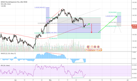 GBPJPY: Some Ideas