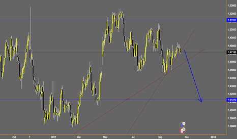 EURCAD: EURCAD weekly outlook
