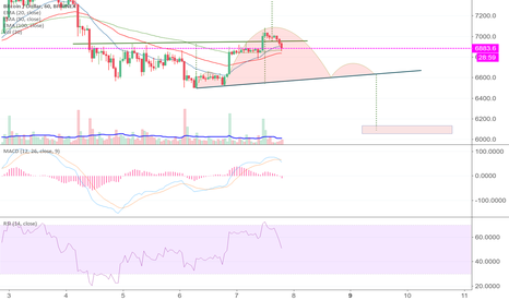 BTCUSD: Freakin BTC...  from an inverse H&S to a H&S