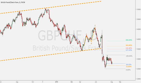GBPCHF: GBPCHF - Setting up for an upward correction.