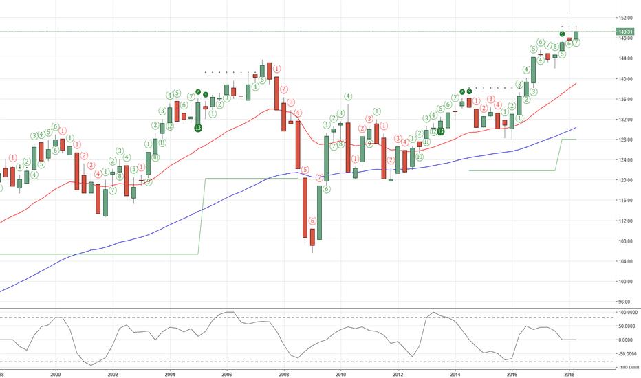 USLEADING: LEI Leading Indicator Peak