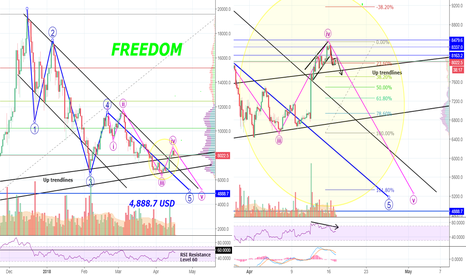 BTCUSD: BITCOIN-Bulls Seem Weak- The Bears Are About To Take Over- Again