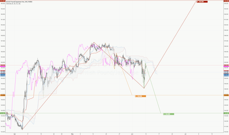 GBPJPY: $GBPJPY Short and long positions