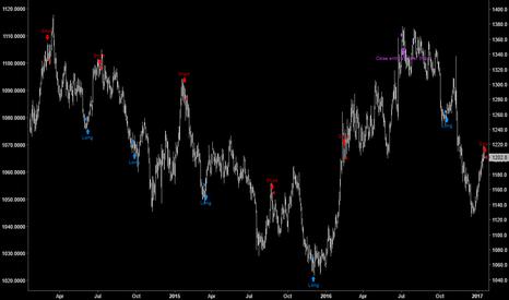 GC1!: GOLD | Momentum Mean-Reversion Model Signals Short