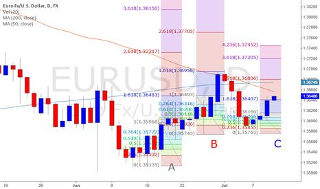 EURUSD: BEARISH AFTER 1.618 R