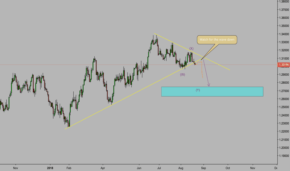 USDCAD: USD/CAD Elliot Wave WXY Sell Set Up