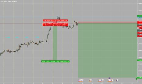 EURUSD: евро месяц № 2
