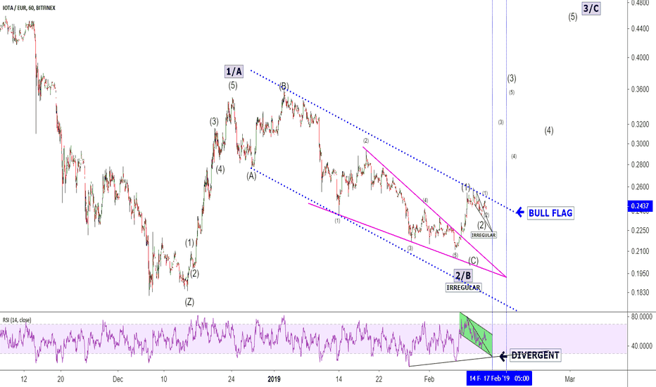 IOTEUR: IOTA/EUR...