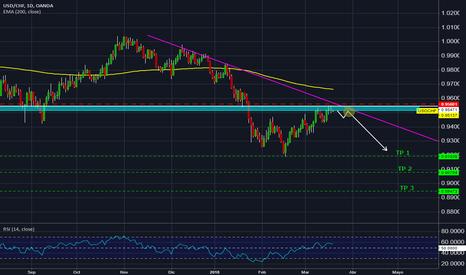 USDCHF: USD/CHF continuacion de tendencia