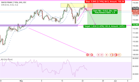 CHFJPY: CHFJPY double top formed