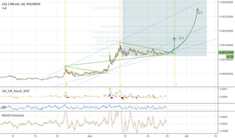 LSKBTC: LSK/BTC moon ?