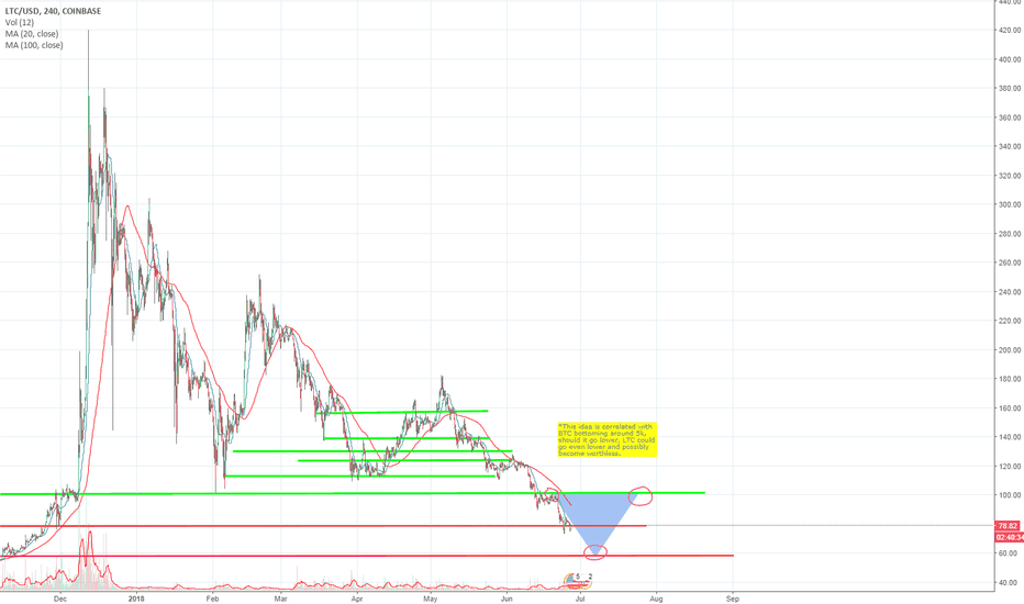 LTCUSD: LTC possible quick double up opportunity?