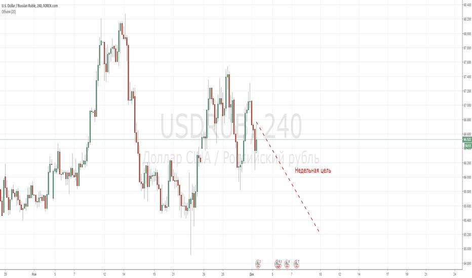 USDRUB: До следующей недели доллар/рубль!