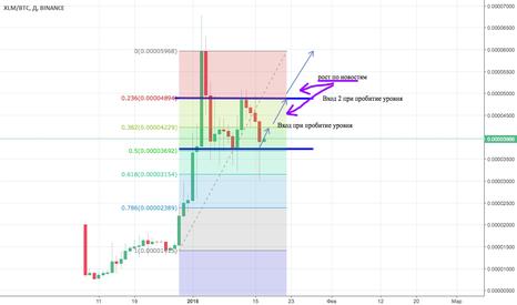 XLMBTC: XLM/BTC прогноз роста