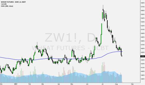 ZW1!: Rebote a EMA 200 diaria