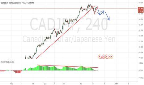CADJPY: CADJPY - Ascending Channel Breakout