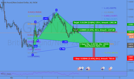 GBPNZD: Potential Cypher @ 1.8970
