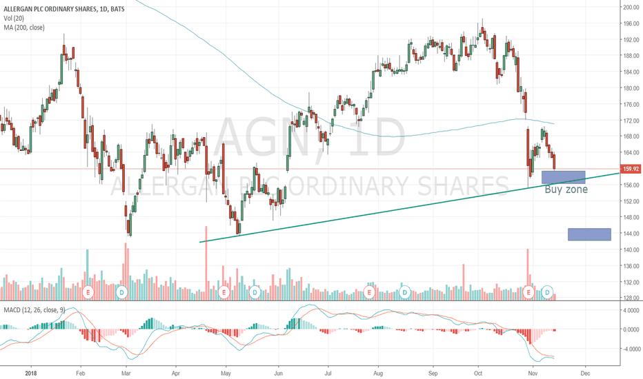 agn stock price