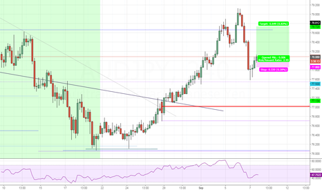 AUDJPY: AUDJPY - High risk trade following short term price action
