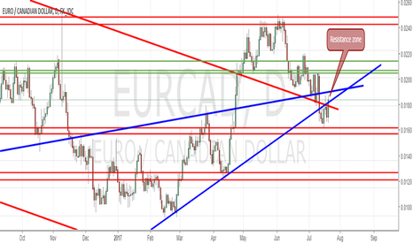 EURCAD: EURCAD (Not yet bullish momentum)