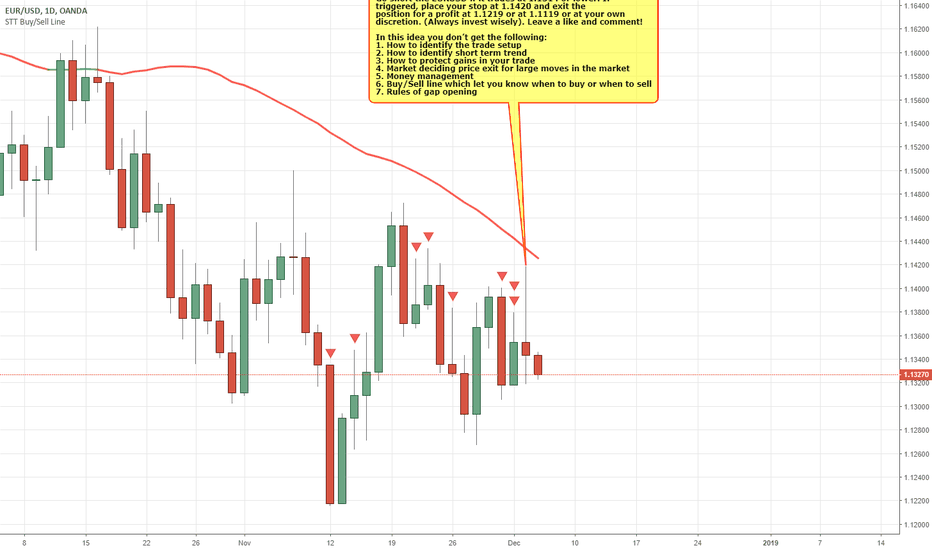 EURUSD: EURUSD - BEARISH Strategy