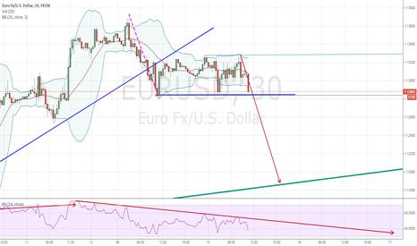 EURUSD: upcoming breakout it seems