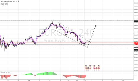 EURGBP: EURGBP descending channel long setup
