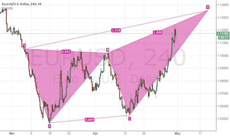 EURUSD: Is it another long opportunity