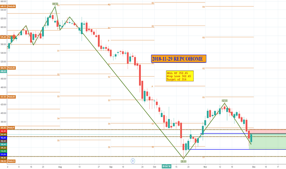 REPCOHOME: REPCOHOME: SELL at 352.45, Stop-loss 362.45 Target 316