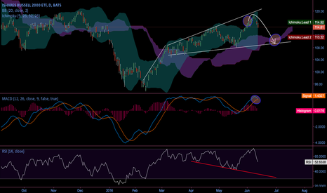 IWM: IWM nothing bullish about it