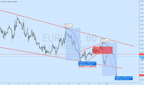 EURUSD: eur usd sell signall