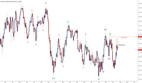 AUDCAD: AUDCAD UPDATE - flat done, new lows next?
