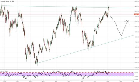 FTSEMIB: triangolo ascendente su indice italiano.