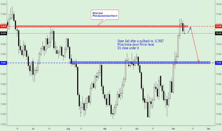 NZDJPY: NZD/JPY, Trading Plan.